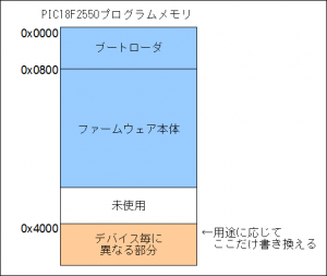 OpenStickMemorymap