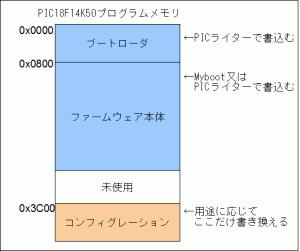 OpenStickLiteメモリーマップ
