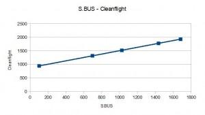 SBUS-CleanFlight